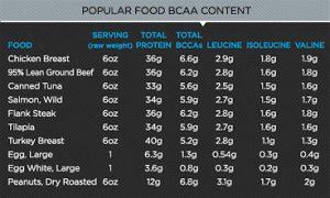 Τροφές πλούσιες σε BCAA αμινοξέα